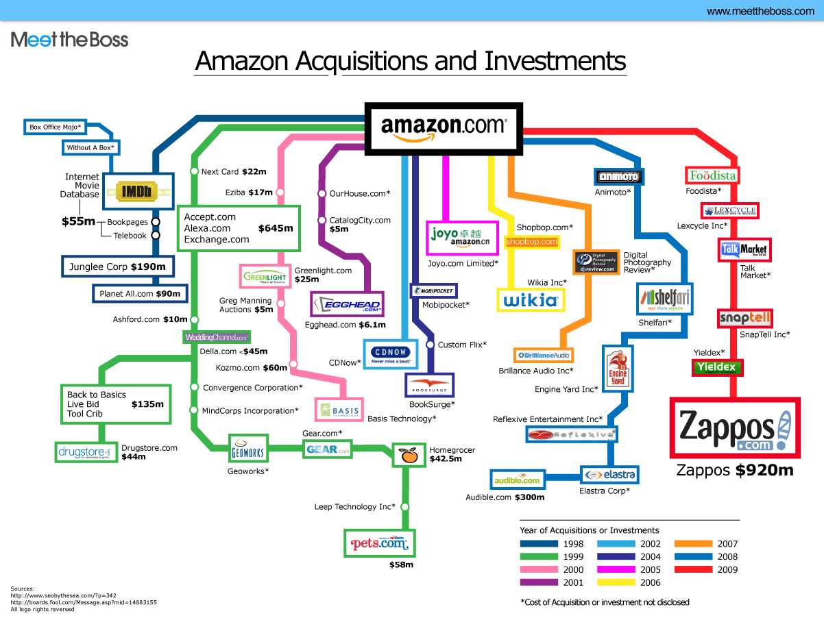 amazon acquisitions and investments