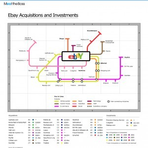 ebay acquisitions and investments 300x300