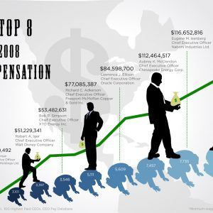 the top8 of 2008 ceo compensation 300x300