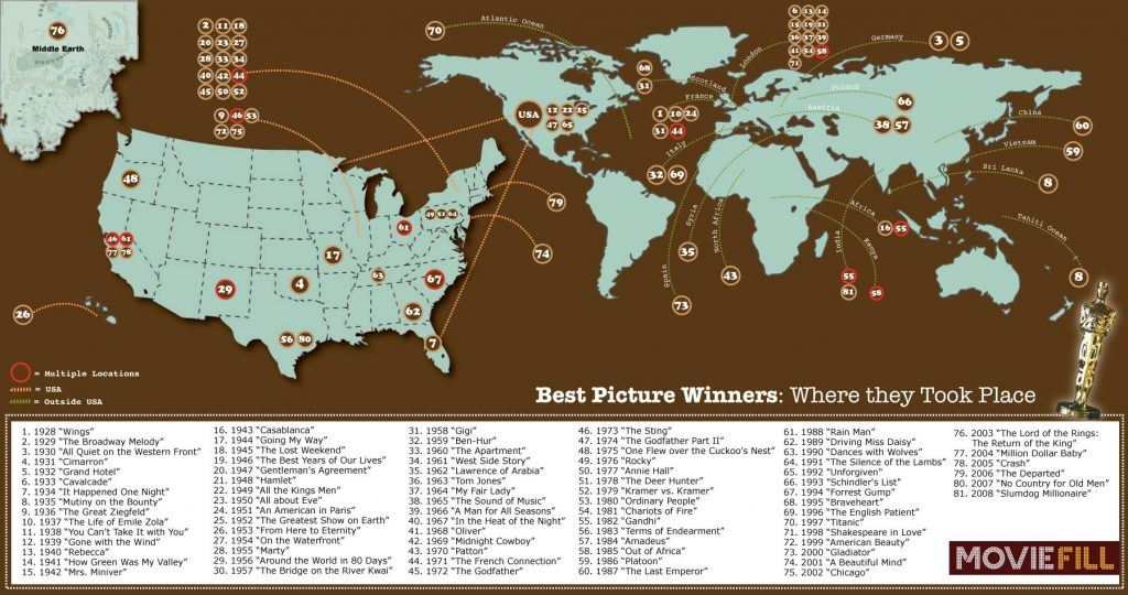 Oscar Best Pictures Winners Where They Took Place 1024x540