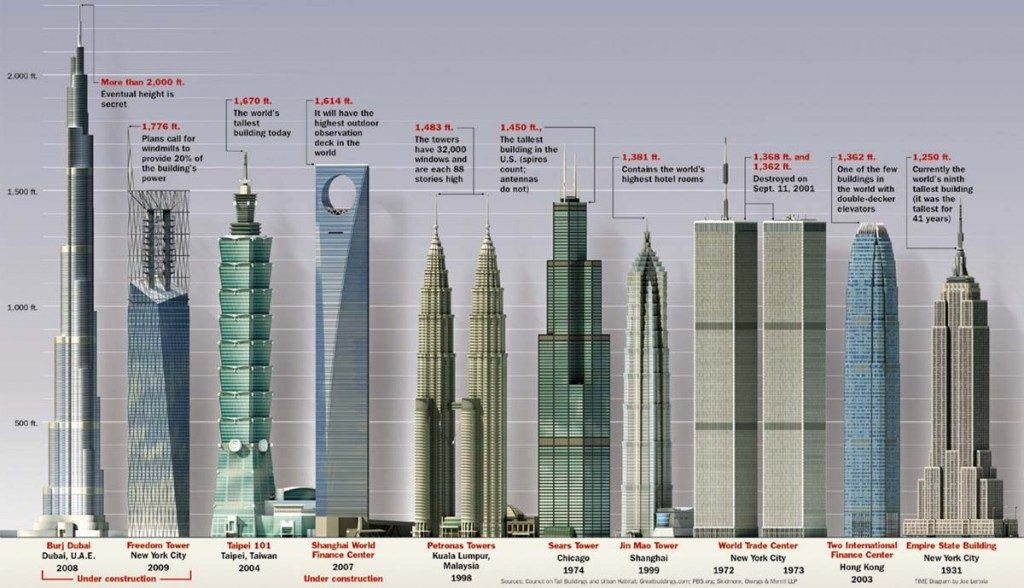 tallest buildings1 1024x588 1024x588