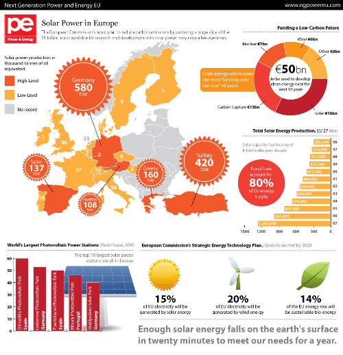 PowerEU SolarPower