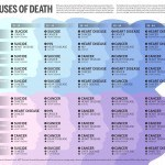 causes of death 150x150 1