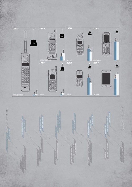 evolution of the mobile phone2