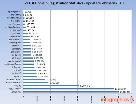 ccTDLDomainRegistrationStatistics1