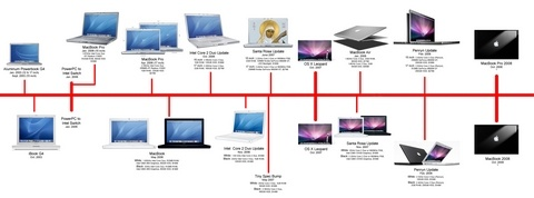 macbooktimeline copy