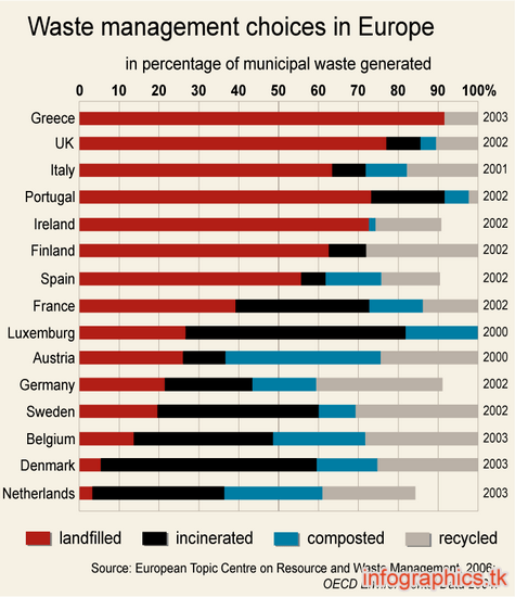 waste management choices in europe