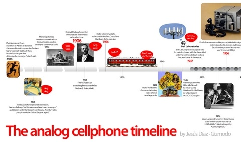 Cellphones Timeline3