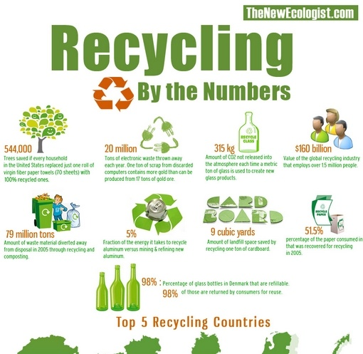 recyling
