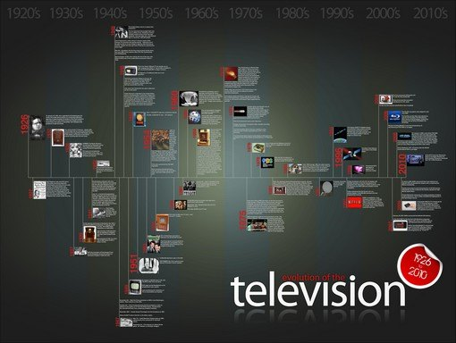 history of tv 2 lg