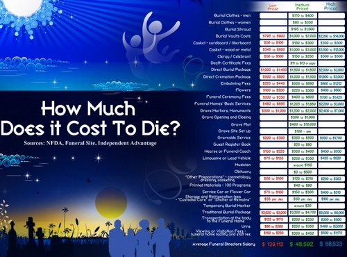 cost of dying1