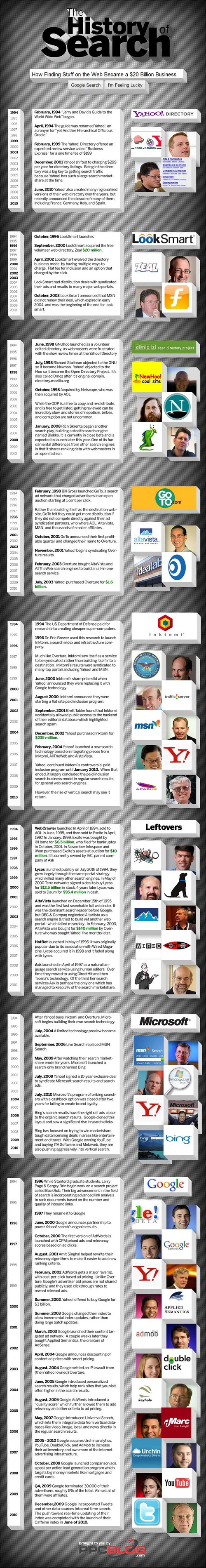 history of search