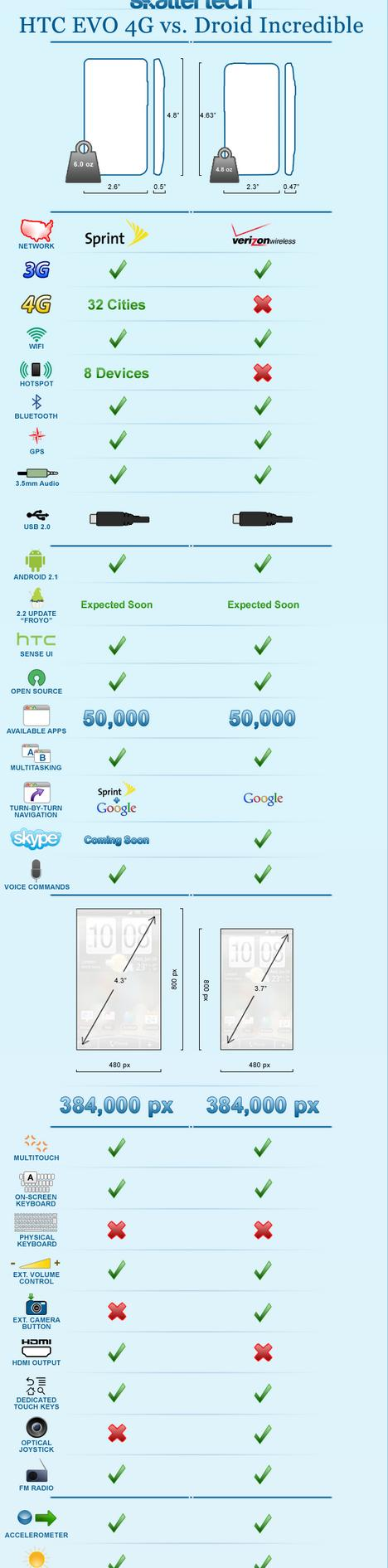 htc evo 4g vs droid incredible comparison chart infographic
