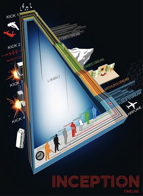 inception infographic by dehah scaled 1000
