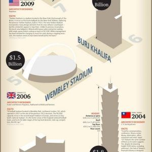worlds expensive buildings 300x300