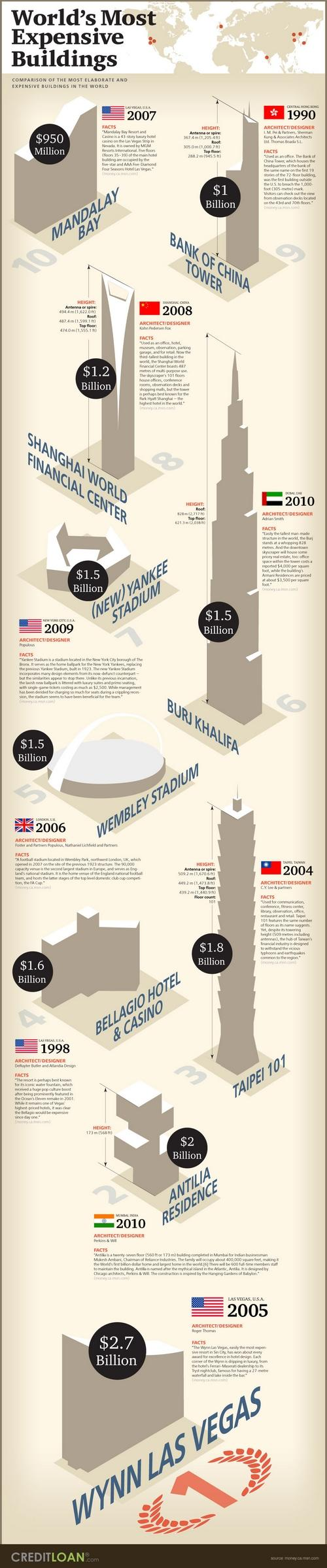 worlds expensive buildings
