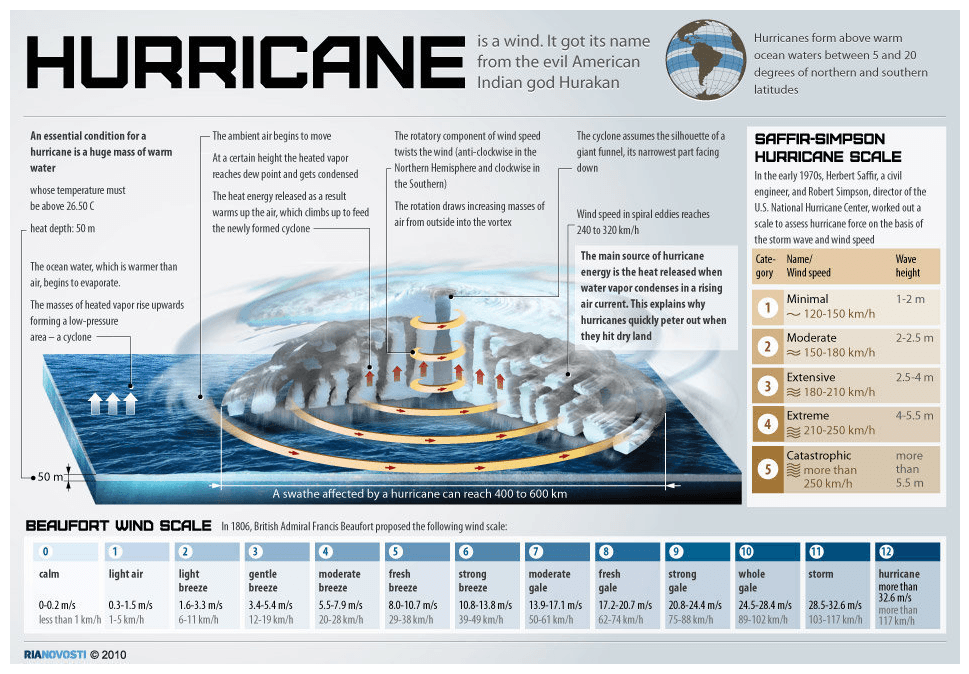 The Makings of a Hurricane Infographic