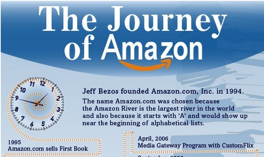 Journey of Amazon infolabs1