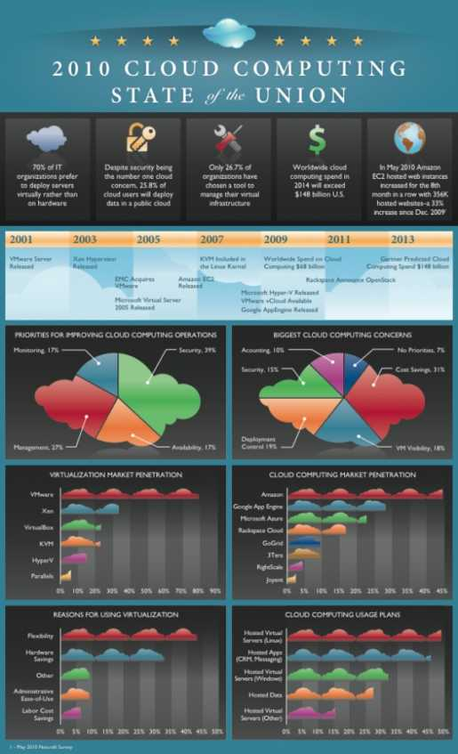 cloud computing infographic3