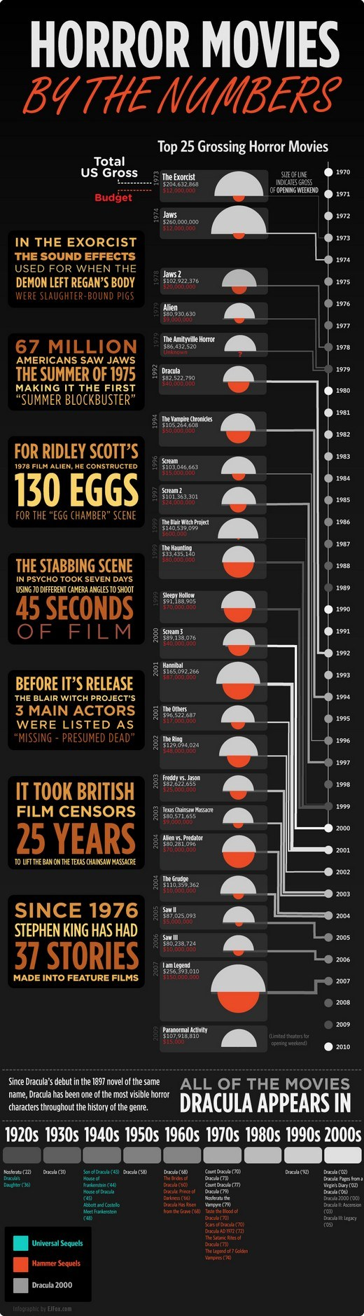 horrormovies infographic