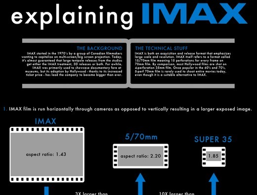 imax infographic final full1