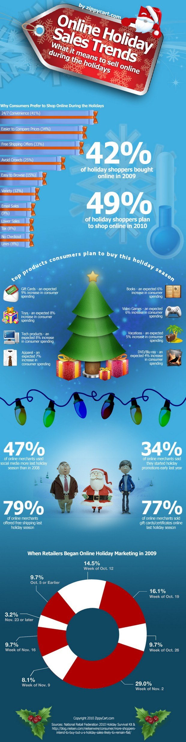 online holiday sales trends