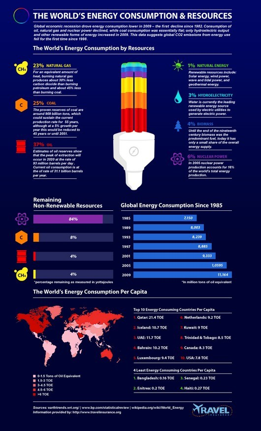 energy consumption resources