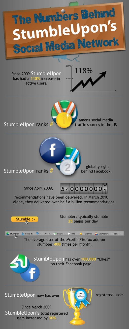 the numbers behind stumbleupons social media network
