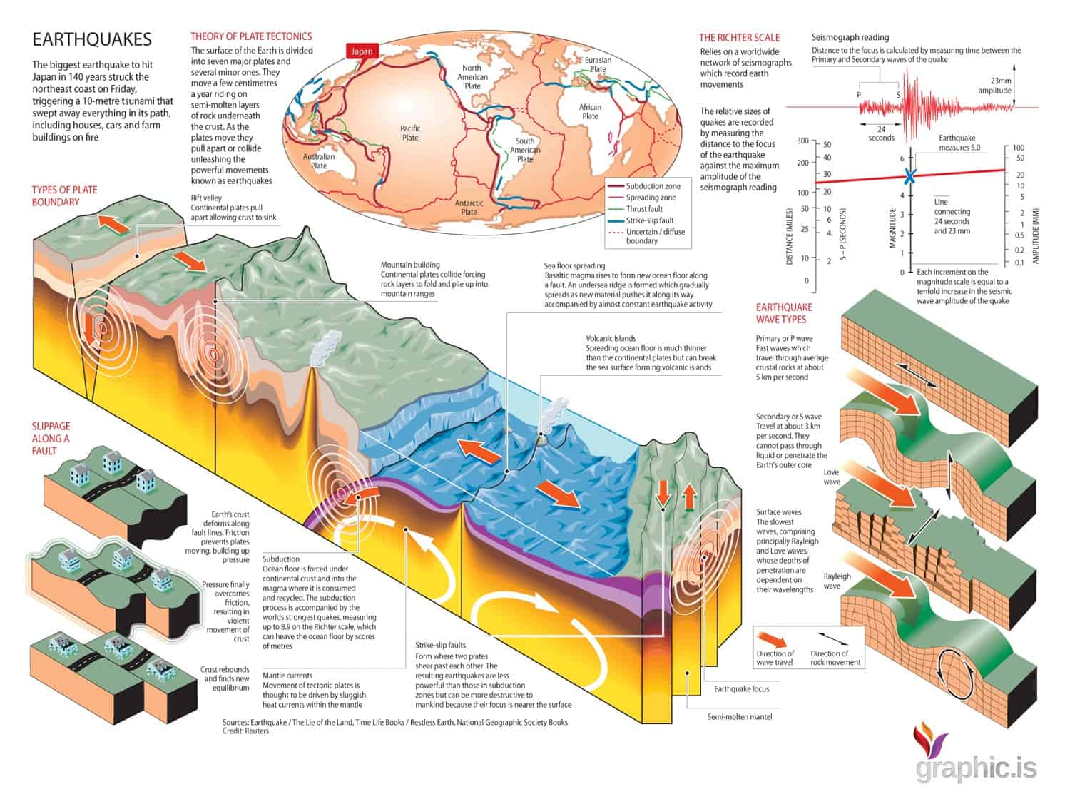 Earthquake Anatomy