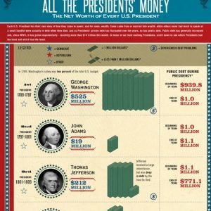 NETWORTH american presidents1 300x300