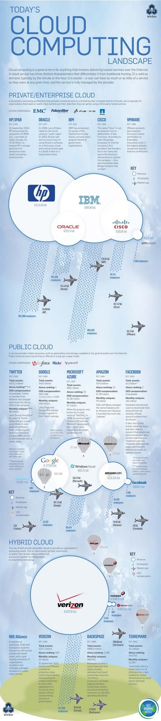 cloud computing landscape