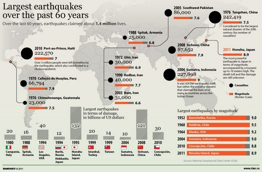 largest eartquakes