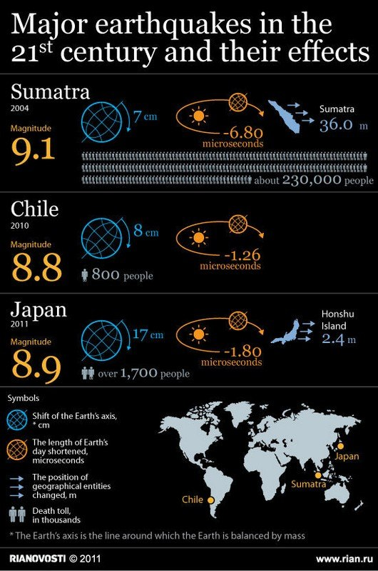 major effects earthquakes