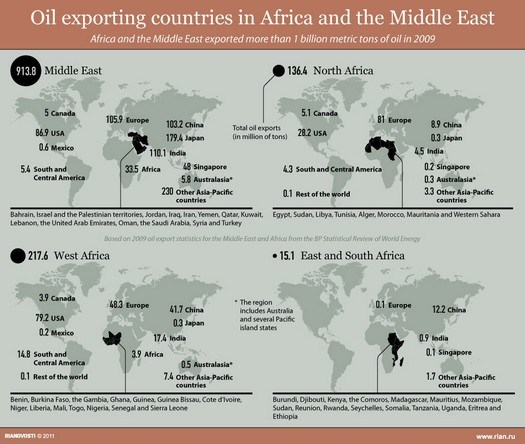 oil exporting world maps