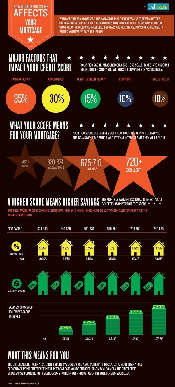 CreditScore MORTGAGE infographic