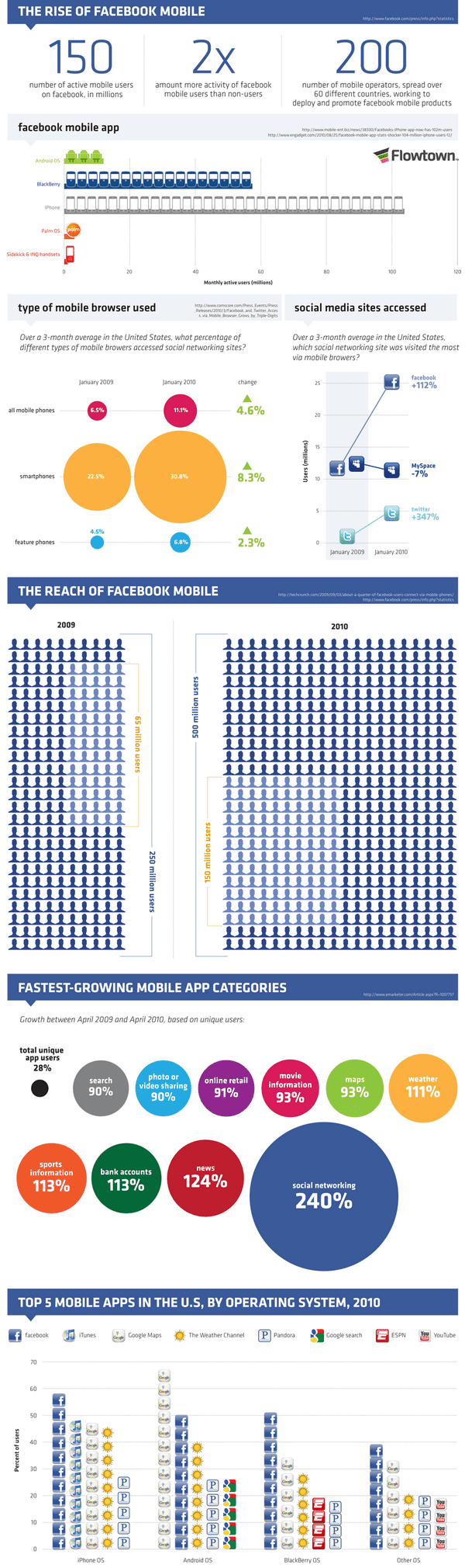 Development Facebook Mobile infographic