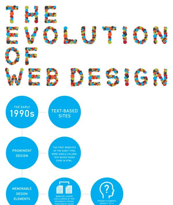 Evolution of web design infographic1