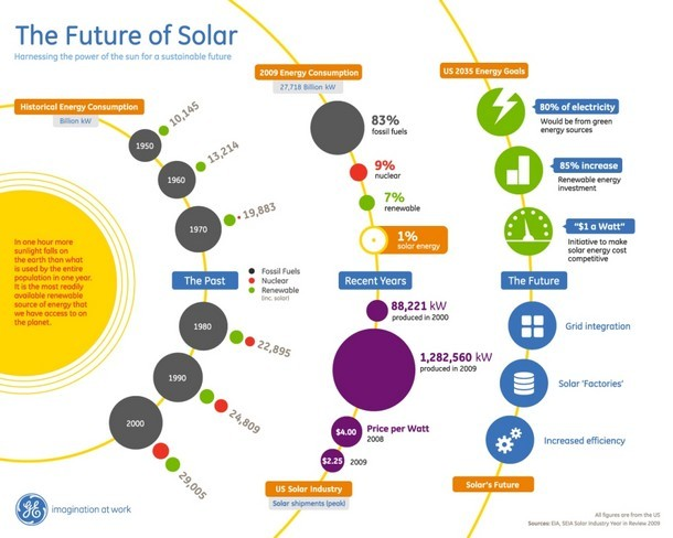 GESolar Infographic