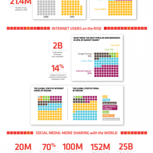 State of the Internet 2010 infographic 300x300