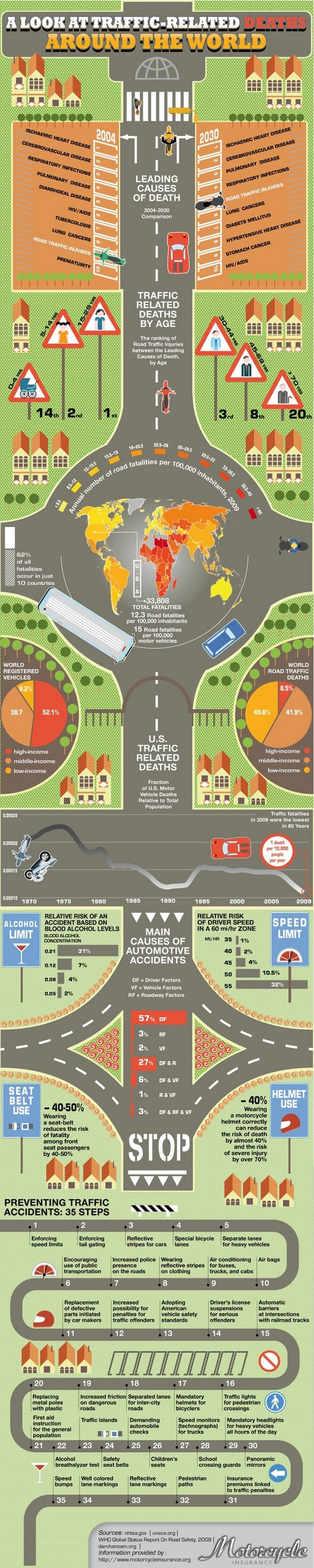 Traffic infographic
