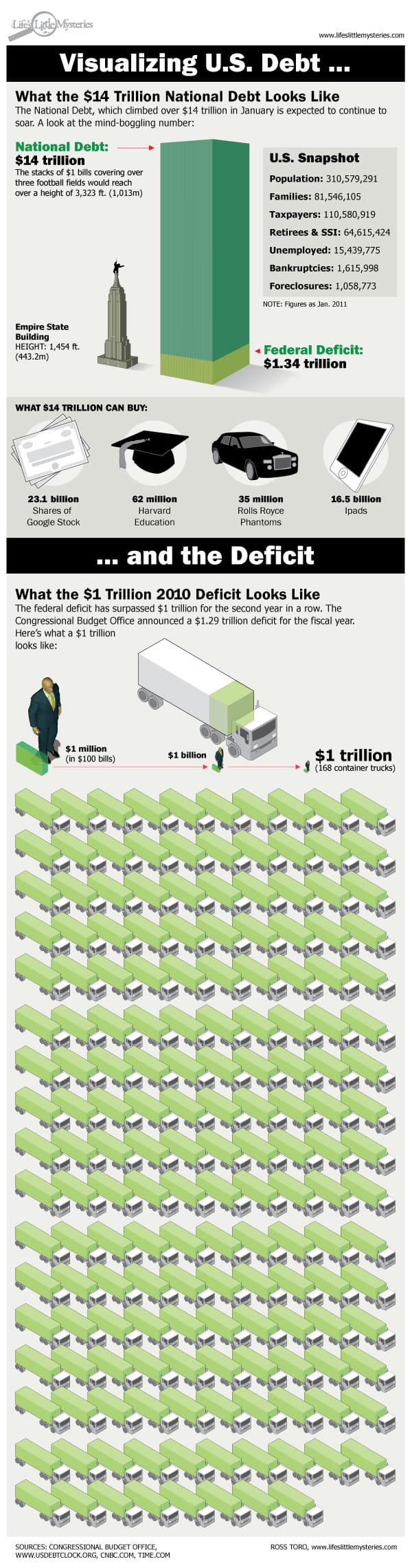 Visualizing National Debt infographic