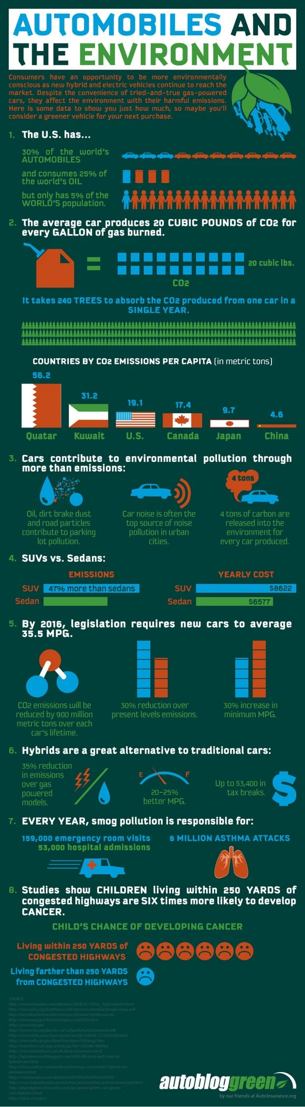 automobiles and environment infographic