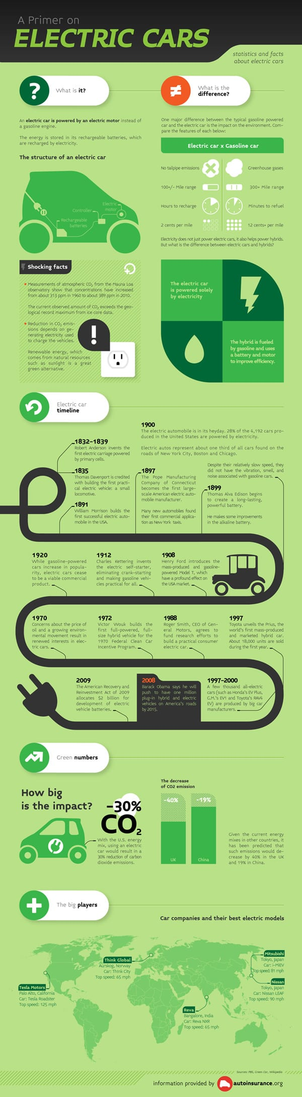 electric cars infographic