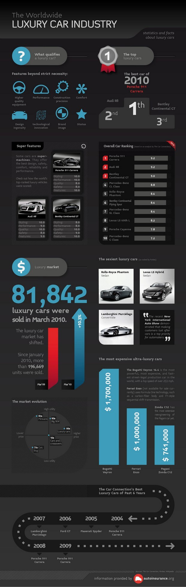 luxury cars infographic