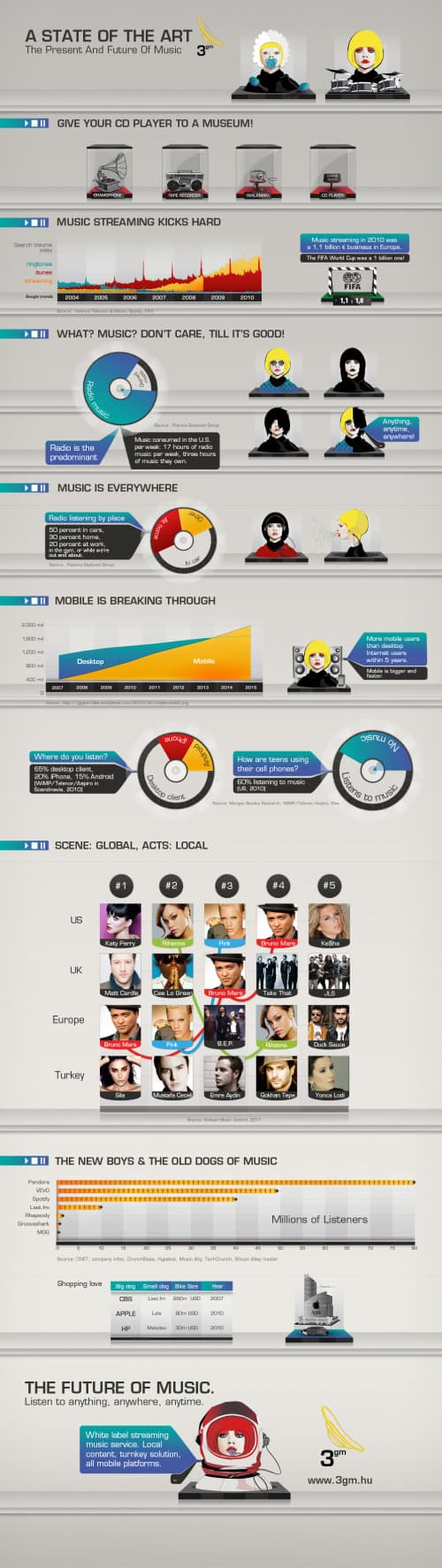 music future infographics1