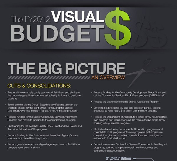 visual budget 2012 infographic1