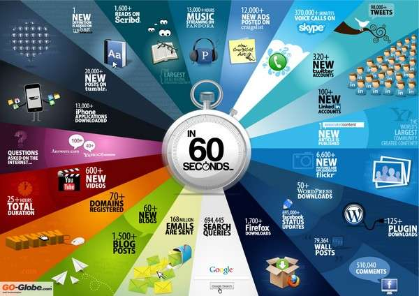 60seconds infographic1