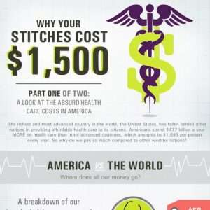 Medical Costs infographic1 300x300