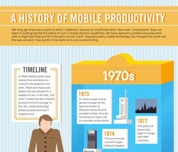 Historic Timeline Of Mobile Productivity Infographic1
