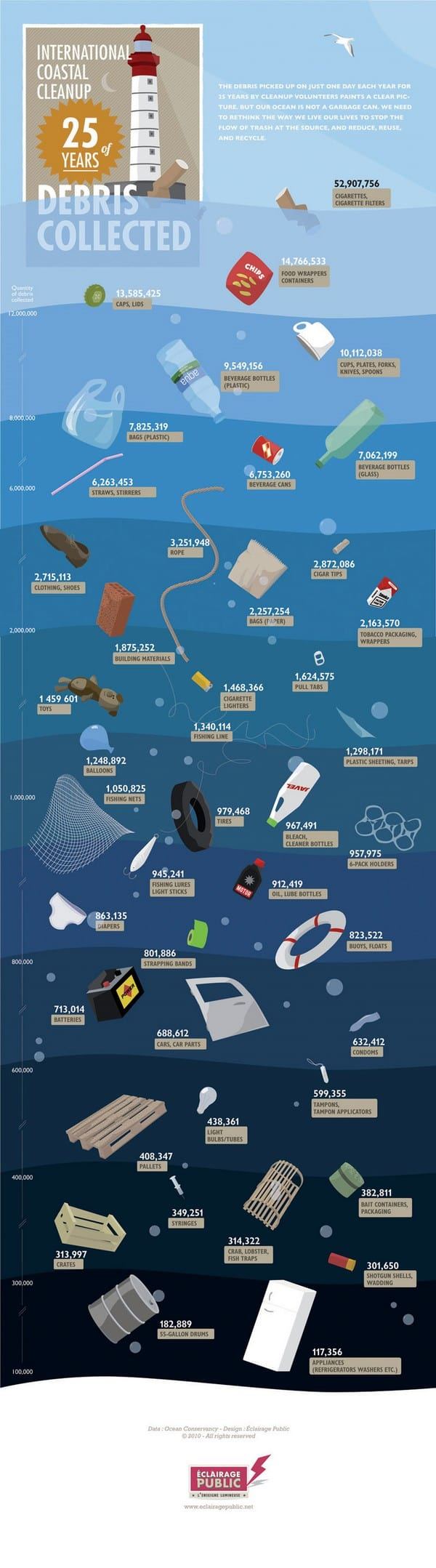 International Coastal Cleanup 25 years of Debris Collected Infographic